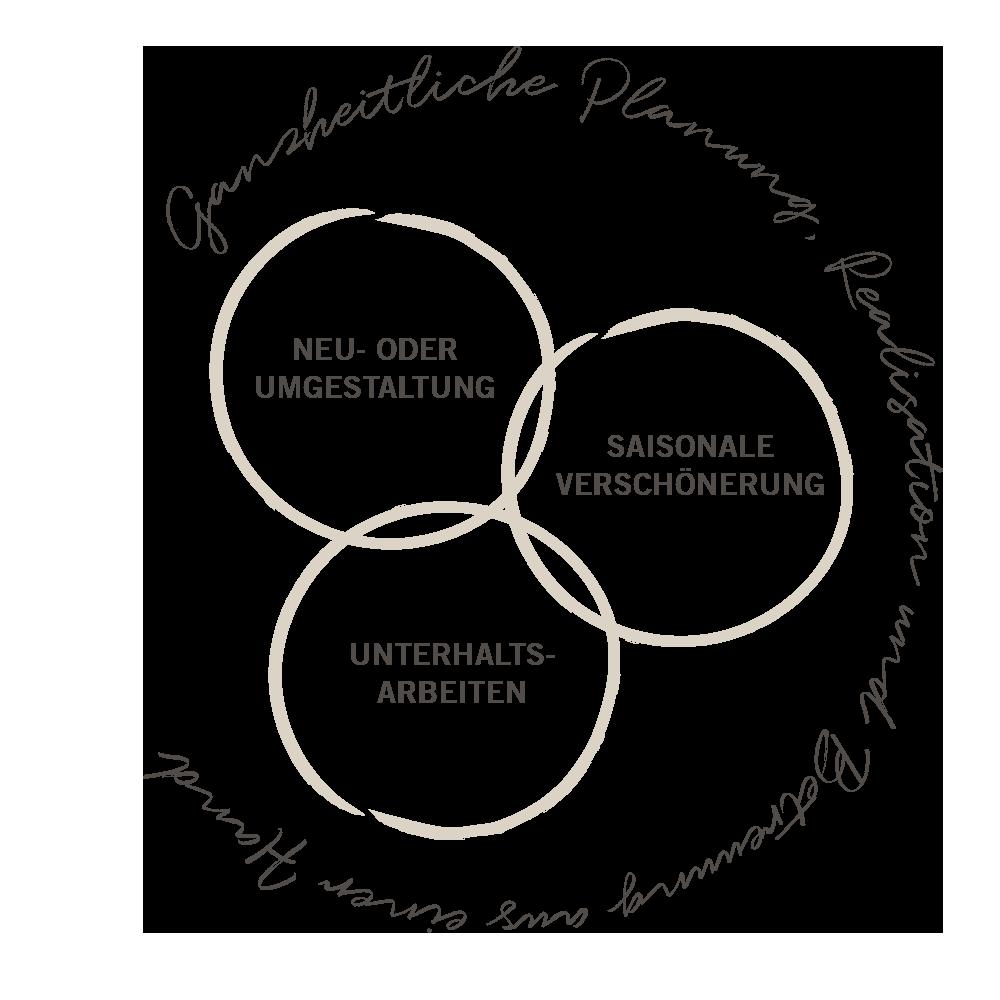 Kernkompetenzen Homepage