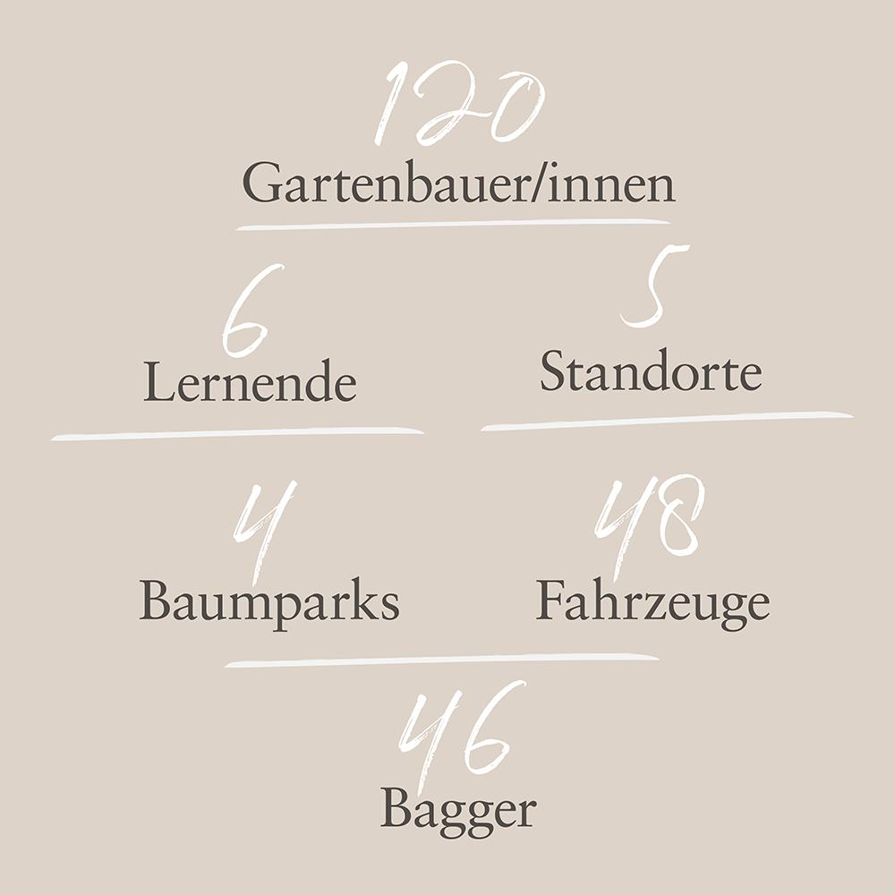 Hauser Gärten in Zahlen